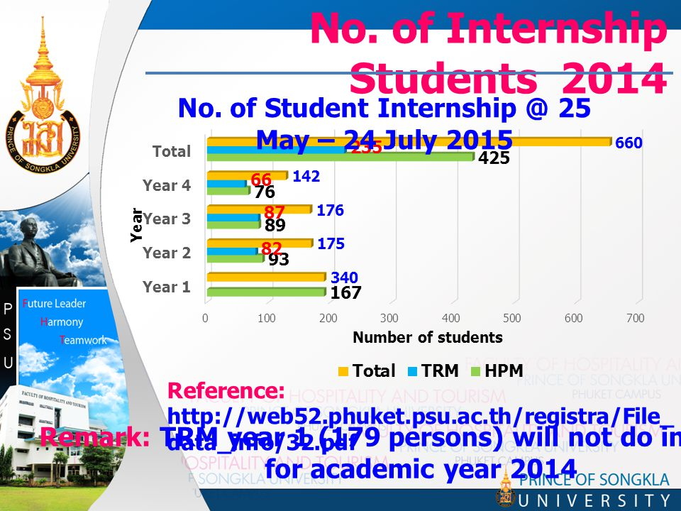 No. of Internship Students 2014 Remark: TRM year 1 (179 persons) will not do internship for academic year 2014 Reference: http://web52.phuket.psu.ac.t