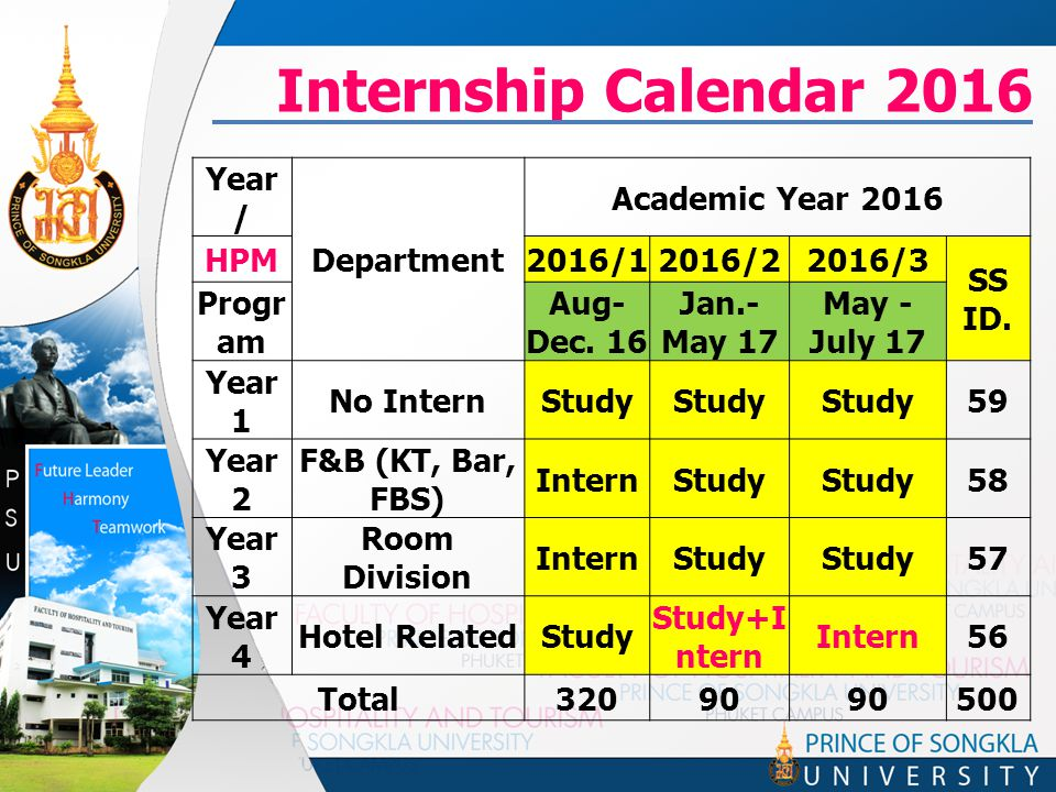 Internship Calendar 2016 Year / Department Academic Year 2016 HPM2016/12016/22016/3 SS ID.