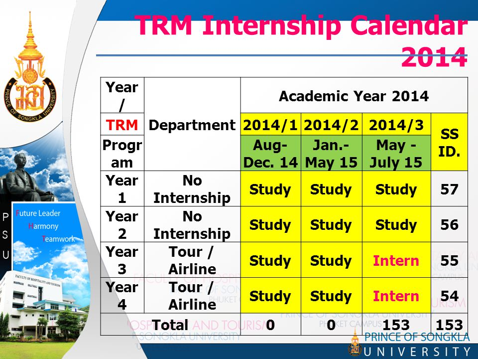 TRM Internship Calendar 2014 Year / Department Academic Year 2014 TRM2014/12014/22014/3 SS ID.