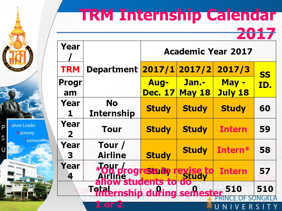 TRM Internship Calendar 2017 Year / Department Academic Year 2017 TRM2017/12017/22017/3 SS ID.