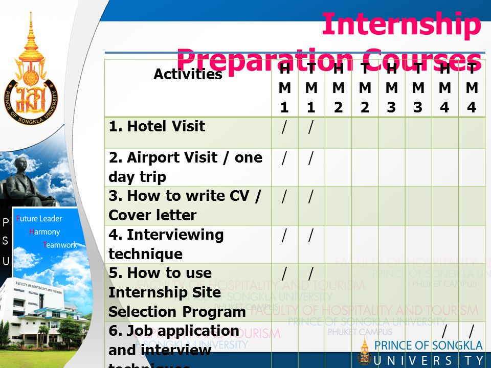 Internship Preparation Courses Activities HM1HM1 TM1TM1 HM2HM2 TM2TM2 HM3HM3 TM3TM3 HM4HM4 TM4TM4 1.