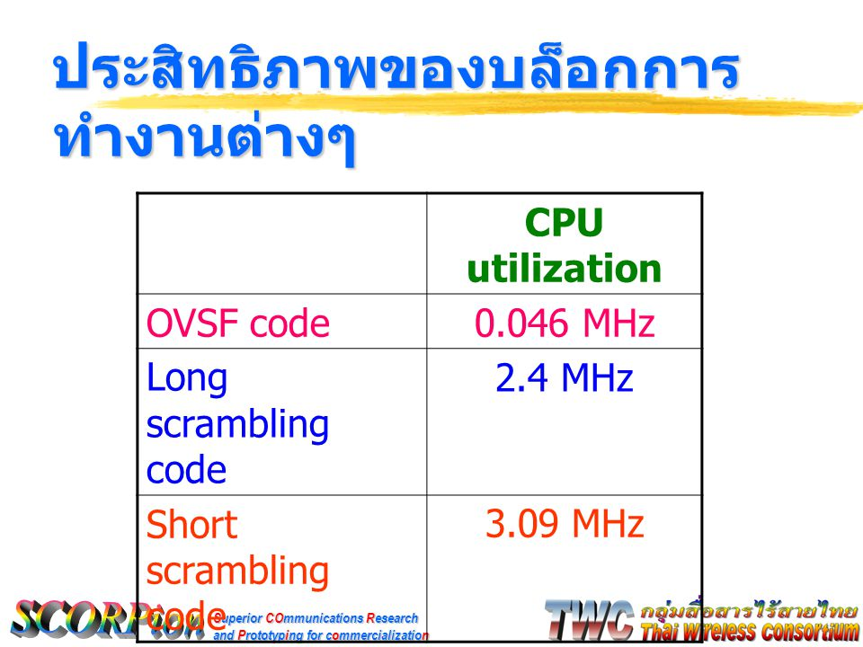 Superior COmmunications Research and Prototyping for commercialization ประสิทธิภาพของบล็อกการ ทำงานต่างๆ CPU utilization OVSF code0.046 MHz Long scrambling code 2.4 MHz Short scrambling code 3.09 MHz