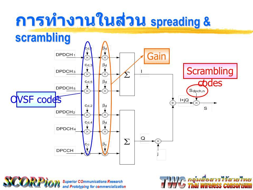 Superior COmmunications Research and Prototyping for commercialization แผนงานในอนาคต  ตรวจสอบความถูกต้อง PRACH และ PCPCH preamble codes  พัฒนาโปรแกรมส่วน scrambling