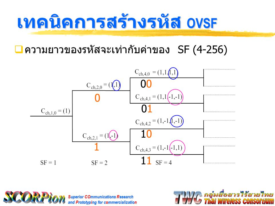 Superior COmmunications Research and Prototyping for commercialization เทคนิคการสร้างรหัส OVSF  ความยาวของรหัสจะเท่ากับค่าของ SF (4-256) 0 1 0 0101 1