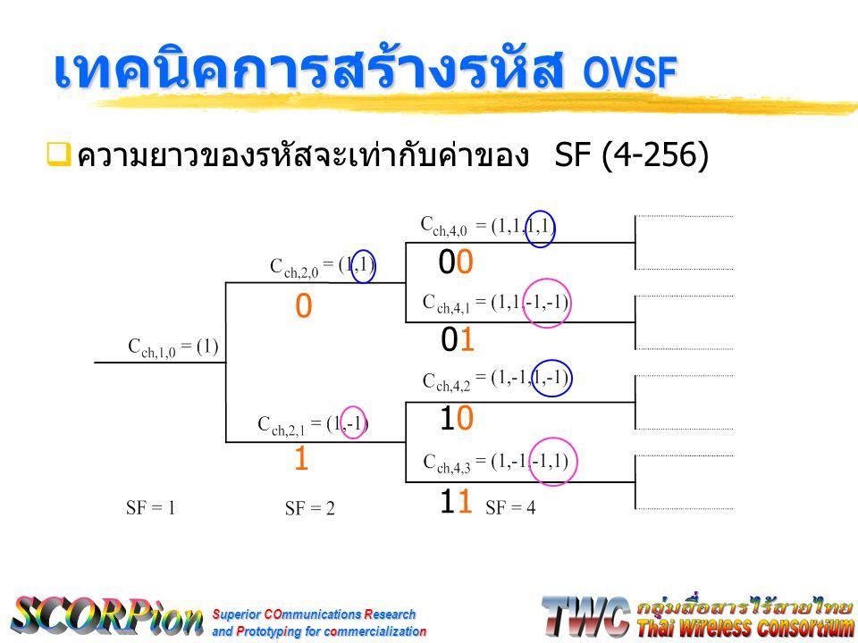 Superior COmmunications Research and Prototyping for commercialization เทคนิคการสร้างรหัส OVSF(2)  ในการสร้างรหัสได้กำหนดให้ แทน 1 ด้วย 0 และ แทน - 1 ด้วย 1  เมื่อเจอบิตที่เป็น 1 ในหมายเลขของรหัส OVSF ( เลขฐานสอง ) ให้กลับบิตของชุดรหัสก่อนหน้าที่สร้างได้  ตัวอย่างการสร้างรหัส OVSF ที่มี SF = 32 11001 31 0 ค่าหมายเลขรหัส start ค่าเริ่มต้นของทุกหมายเลขรหัส 10011001100110010110011001100110 รหัส OVSF