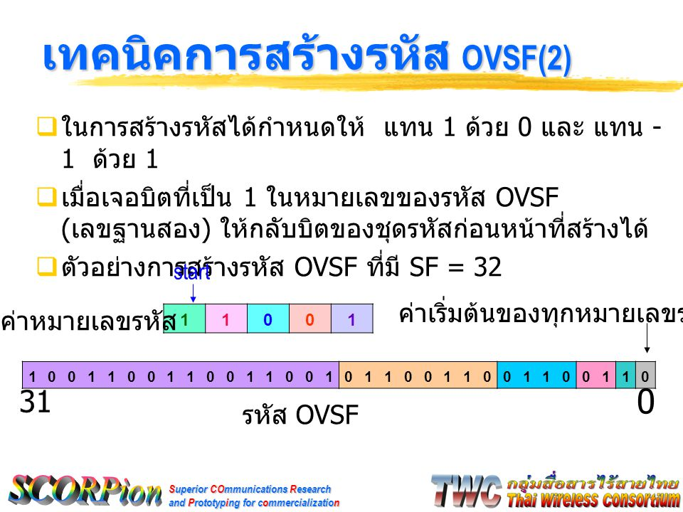 Superior COmmunications Research and Prototyping for commercialization เทคนิคการสร้างรหัส OVSF(2)  ในการสร้างรหัสได้กำหนดให้ แทน 1 ด้วย 0 และ แทน - 1