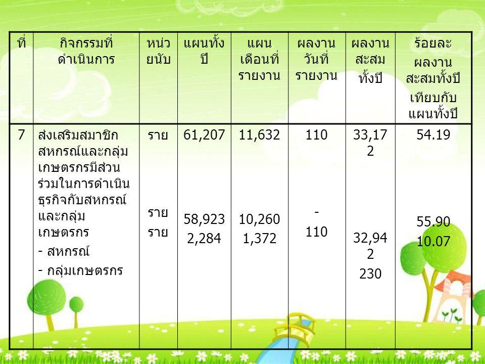 ที่กิจกรรมที่ ดำเนินการ หน่ว ยนับ แผนทั้ง ปี แผน เดือนที่ รายงาน ผลงาน วันที่ รายงาน ผลงาน สะสม ทั้งปี ร้อยละ ผลงาน สะสมทั้งปี เทียบกับ แผนทั้งปี 7 ส่งเสริมสมาชิก สหกรณ์และกลุ่ม เกษตรกรมีส่วน ร่วมในการดำเนิน ธุรกิจกับสหกรณ์ และกลุ่ม เกษตรกร - สหกรณ์ - กลุ่มเกษตรกร ราย 61,207 58,923 2,284 11,632 10,260 1,372 110 - 110 33,17 2 32,94 2 230 54.19 55.90 10.07