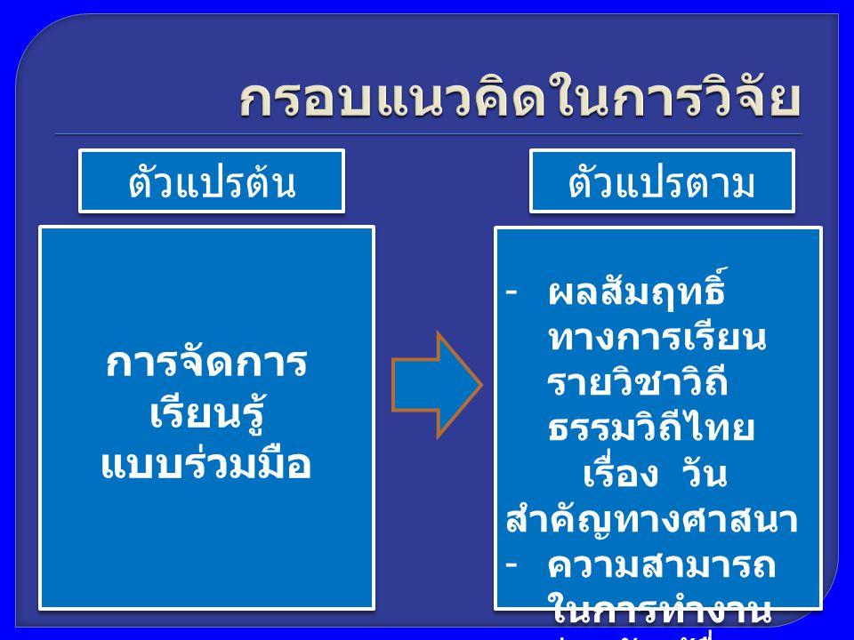 ตัวแปรต้น ตัวแปรตาม การจัดการ เรียนรู้ แบบร่วมมือ การจัดการ เรียนรู้ แบบร่วมมือ - ผลสัมฤทธิ์ ทางการเรียน รายวิชาวิถี ธรรมวิถีไทย เรื่อง วัน สำคัญทางศา