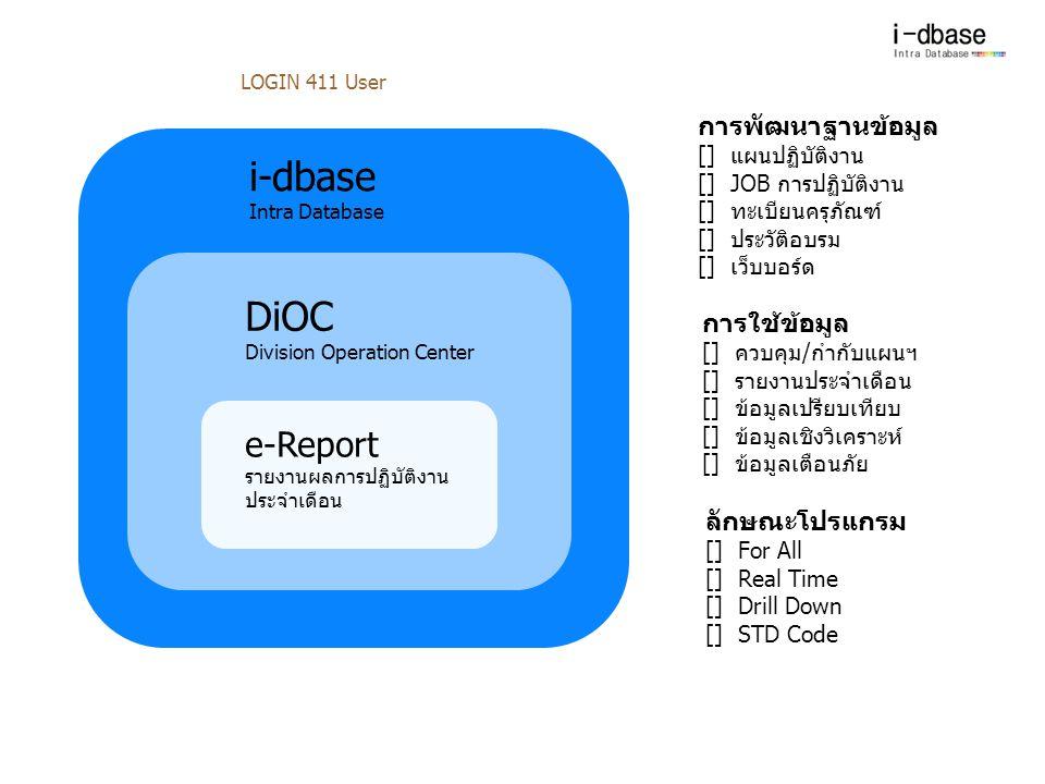 i-dbase Intra Database DiOC Division Operation Center e-Report รายงานผลการปฏิบัติงาน ประจำเดือน LOGIN 411 User การพัฒนาฐานข้อมูล [] แผนปฏิบัติงาน [] J