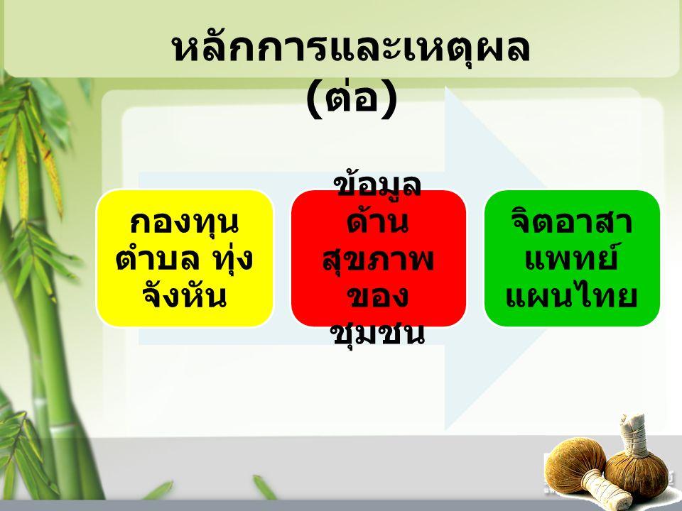 หลักการและเหตุผล ( ต่อ ) กองทุน ตำบล ทุ่ง จังหัน ข้อมูล ด้าน สุขภาพ ของ ชุมชน จิตอาสา แพทย์ แผนไทย