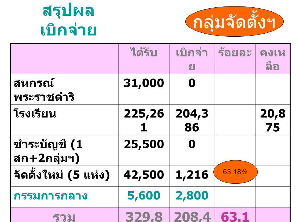 สรุปผล เบิกจ่าย ได้รับเบิกจ่า ย ร้อยละคงเห ลือ สหกรณ์ พระราชดำริ 31,0000 โรงเรียน 225,26 1 204,3 86 20,8 75 ชำระบัญชี (1 สก +2 กลุ่มฯ ) 25,5000 จัดตั้งใหม่ (5 แห่ง ) 42,5001,216 กรรมการกลาง 5,6002,800 รวม 329,8 61 208,4 02 63.1 8% กลุ่มจัดตั้งฯ 63.18%
