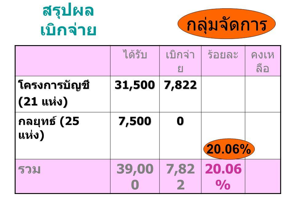 สรุปผล เบิกจ่าย ได้รับเบิกจ่า ย ร้อยละคงเห ลือ โครงการบัญชี (21 แห่ง ) 31,500 7,822 กลยุทธ์ (25 แห่ง )7,5000 รวม 39,00 0 7,82 2 20.06 % กลุ่มจัดการ 20.06%