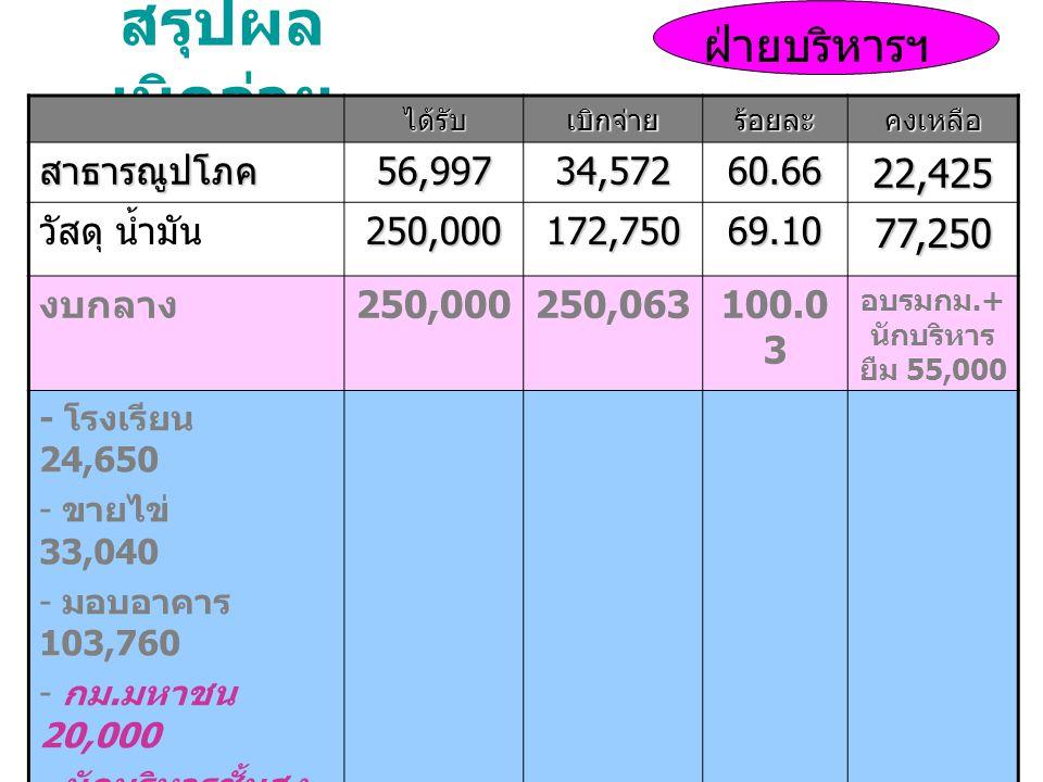 สรุปผล เบิกจ่าย ได้รับเบิกจ่ายร้อยละคงเหลือ สาธารณูปโภค 56,997 34,572 60.6622,425 วัสดุ น้ำมัน250,000 172,750 69.1077,250 งบกลาง 250,000250,063100.0 3 อบรมกม.+ นักบริหาร ยืม 55,000 - โรงเรียน 24,650 - ขายไข่ 33,040 - มอบอาคาร 103,760 - กม.