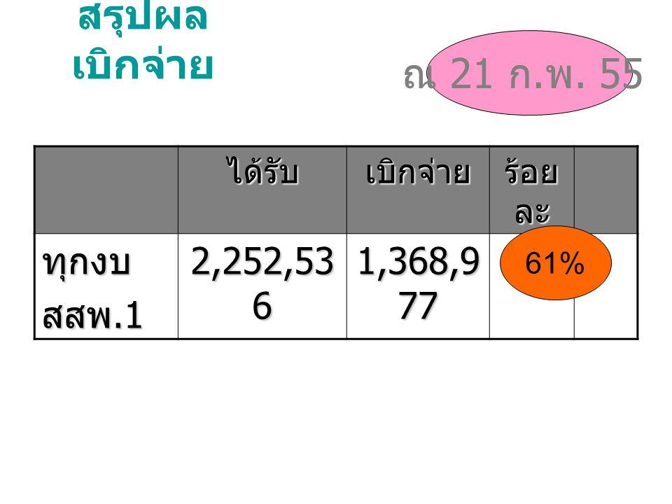 สรุปผล เบิกจ่าย ได้รับเบิกจ่าย ร้อย ละ ทุกงบ สสพ.1 2,252,53 6 1,368,9 77 ณ 21 ก. พ. 55 61%