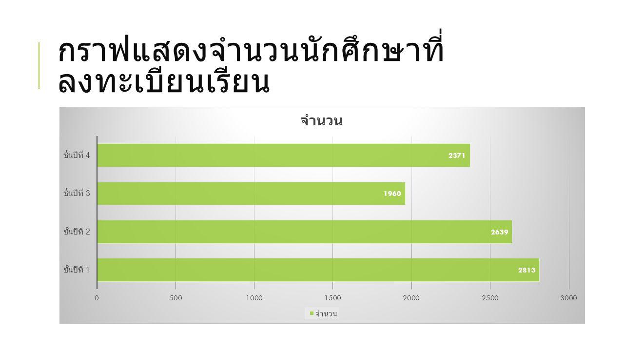 กราฟแสดงจำนวนนักศึกษาที่ ลงทะเบียนเรียน