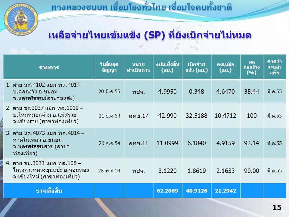 15 เหลือจ่ายไทยเข้มแข็ง (SP) ที่ยังเบิกจ่ายไม่หมด รายการ วันสิ้นสุด สัญญา หน่วย ดำเนินการ งปม.ทั้งสิ้น (ลบ.) เบิกจ่าย แล้ว (ลบ.) คงเหลือ (ลบ.) ผล ก่อสร้าง (%) คาดว่า จะแล้ว เสร็จ 1.