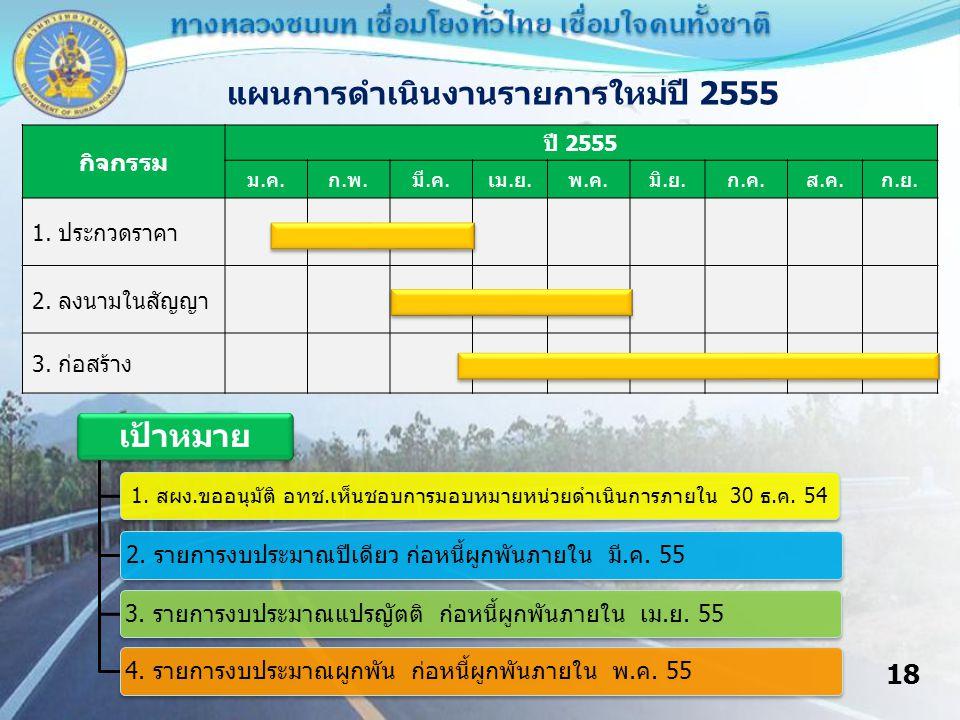 18 แผนการดำเนินงานรายการใหม่ปี 2555 กิจกรรม ปี 2555 ม.ค.ก.พ.มี.ค.เม.ย.พ.ค.มิ.ย.ก.ค.ส.ค.ก.ย.