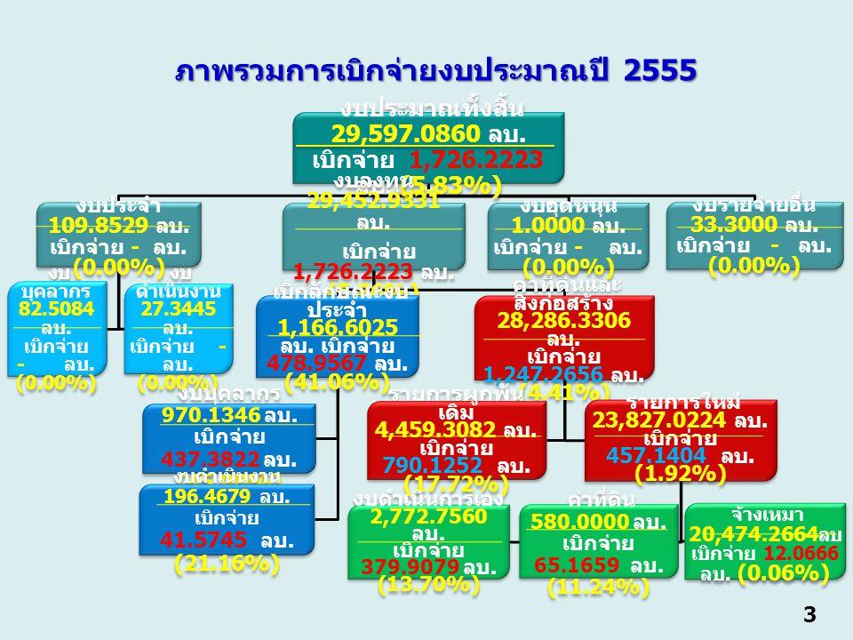 3 งบประมาณทั้งสิ้น 29,597.0860 ลบ. เบิกจ่าย 1,726.2223 ลบ.