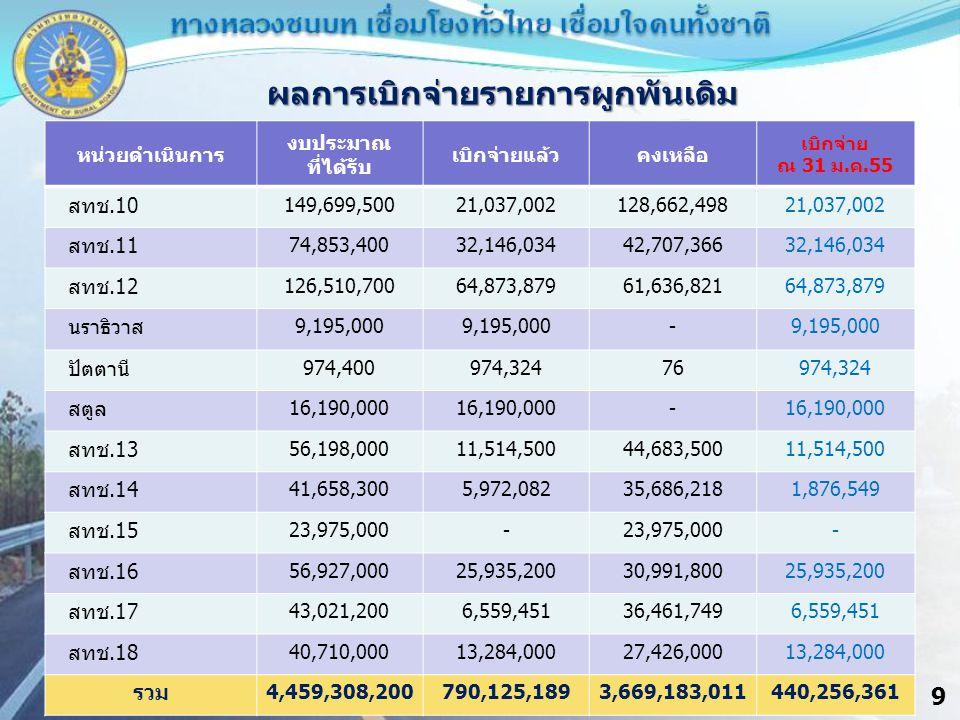 9 ผลการเบิกจ่ายรายการผูกพันเดิม หน่วยดำเนินการ งบประมาณ ที่ได้รับ เบิกจ่ายแล้วคงเหลือ เบิกจ่าย ณ 31 ม.ค.55 สทช.10 149,699,50021,037,002128,662,49821,037,002 สทช.11 74,853,40032,146,03442,707,36632,146,034 สทช.12 126,510,70064,873,87961,636,82164,873,879 นราธิวาส 9,195,000 - ปัตตานี 974,400974,32476974,324 สตูล 16,190,000 - สทช.13 56,198,00011,514,50044,683,50011,514,500 สทช.14 41,658,3005,972,08235,686,2181,876,549 สทช.15 23,975,000- - สทช.16 56,927,00025,935,20030,991,80025,935,200 สทช.17 43,021,2006,559,45136,461,7496,559,451 สทช.18 40,710,00013,284,00027,426,00013,284,000 รวม 4,459,308,200790,125,1893,669,183,011440,256,361