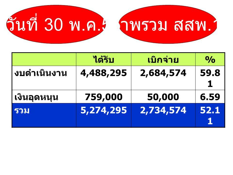 ได้รับเบิกจ่าย % งบดำเนินงาน 4,488,2952,684,57459.8 1 เงินอุดหนุน 759,00050,0006.59 รวม 5,274,2952,734,57452.1 1 ภาพรวม สสพ.1 ณ วันที่ 30 พ. ค.55