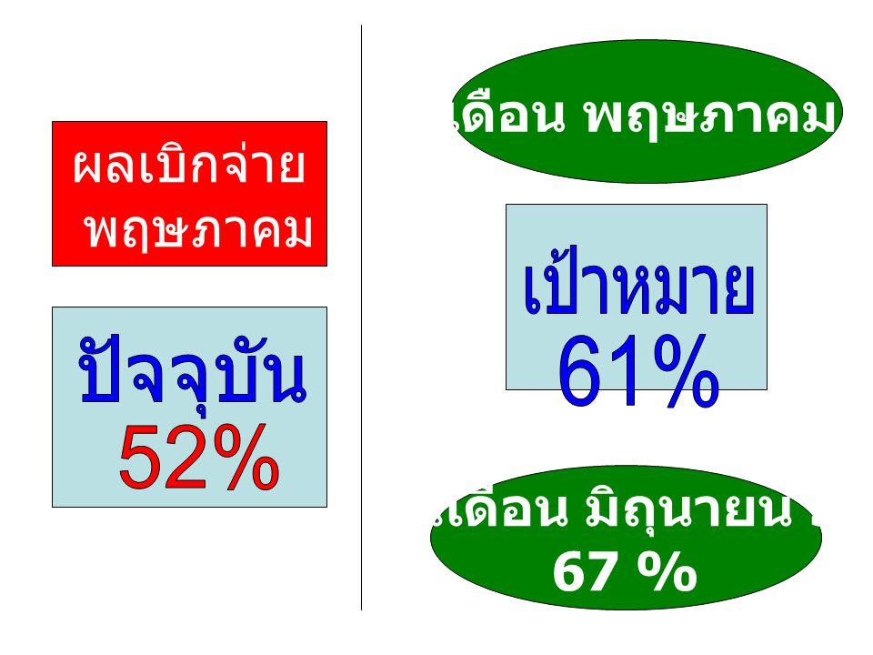 ผลเบิกจ่าย 30 พฤษภาคม 55 สิ้นเดือน พฤษภาคม 55 สิ้นเดือน มิถุนายน 55 67 %