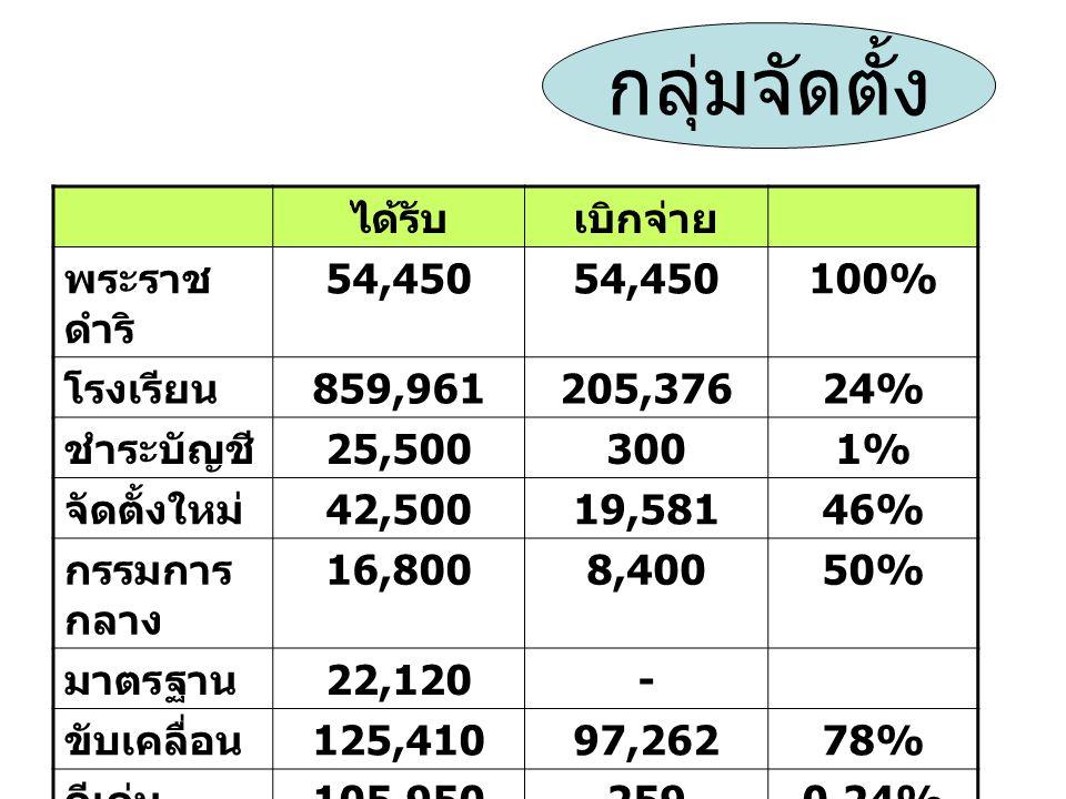 ได้รับเบิกจ่าย พระราช ดำริ 54,450 100% โรงเรียน 859,961205,37624% ชำระบัญชี 25,5003001% จัดตั้งใหม่ 42,50019,58146% กรรมการ กลาง 16,8008,40050% มาตรฐาน 22,120- ขับเคลื่อน 125,41097,26278% ดีเด่น 105,9502590.24% กลุ่มจัดตั้ง
