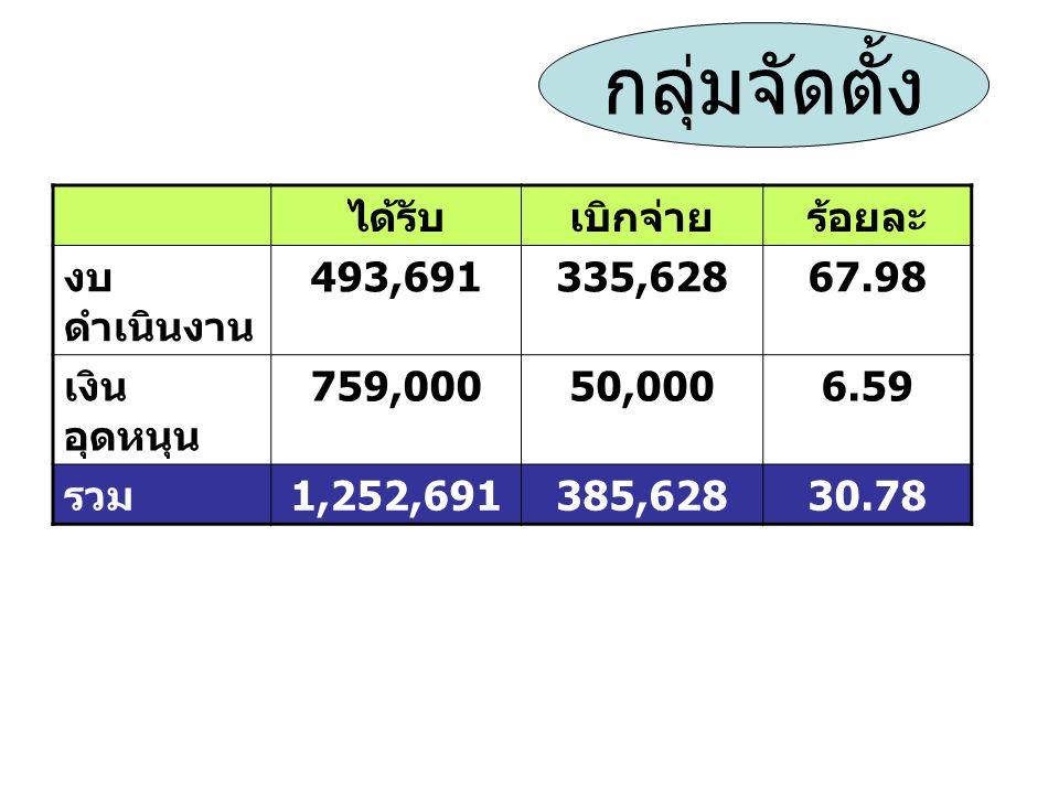 ได้รับเบิกจ่ายร้อยละ งบ ดำเนินงาน 493,691335,62867.98 เงิน อุดหนุน 759,00050,0006.59 รวม 1,252,691385,62830.78 กลุ่มจัดตั้ง