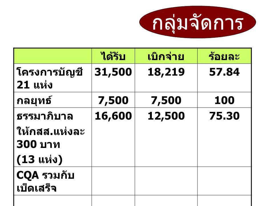 ได้รับเบิกจ่ายร้อยละ โครงการบัญชี 21 แห่ง 31,50018,21957.84 กลยุทธ์ 7,500 100 ธรรมาภิบาล ให้กสส. แห่งละ 300 บาท (13 แห่ง ) 16,60012,50075.30 CQA รวมกั