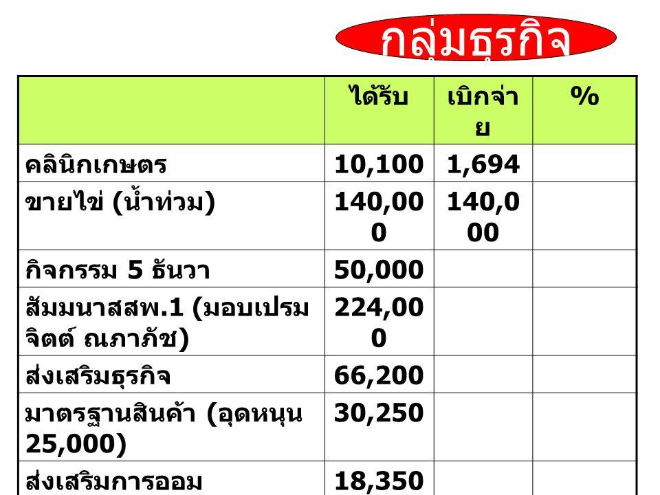 ได้รับเบิกจ่า ย % คลินิกเกษตร 10,1001,694 ขายไข่ ( น้ำท่วม ) 140,00 0 กิจกรรม 5 ธันวา 50,000 สัมมนาสสพ.1 ( มอบเปรม จิตต์ ณภาภัช ) 224,00 0 ส่งเสริมธุรกิจ 66,200 มาตรฐานสินค้า ( อุดหนุน 25,000) 30,250 ส่งเสริมการออม 18,350 เบ็ดเสร็จ 94,300 ถูกทั้งแผ่นดิน 600,00 0 471,3 60 เครือข่ายความร่วมมือ 81,250 กลุ่มธุรกิจ