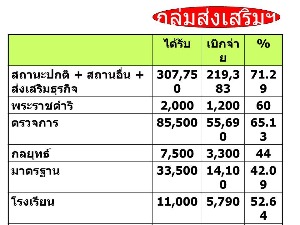 ได้รับเบิกจ่า ย % สถานะปกติ + สถานอื่น + ส่งเสริมธุรกิจ 307,75 0 219,3 83 71.2 9 พระราชดำริ 2,0001,20060 ตรวจการ 85,50055,69 0 65.1 3 กลยุทธ์ 7,5003,30044 มาตรฐาน 33,50014,10 0 42.0 9 โรงเรียน 11,0005,79052.6 4 CQA1,200 ดีเด่น 4,500 รวม 452,95 0 299,4 63 66.1 1 กลุ่มส่งเสริมฯ