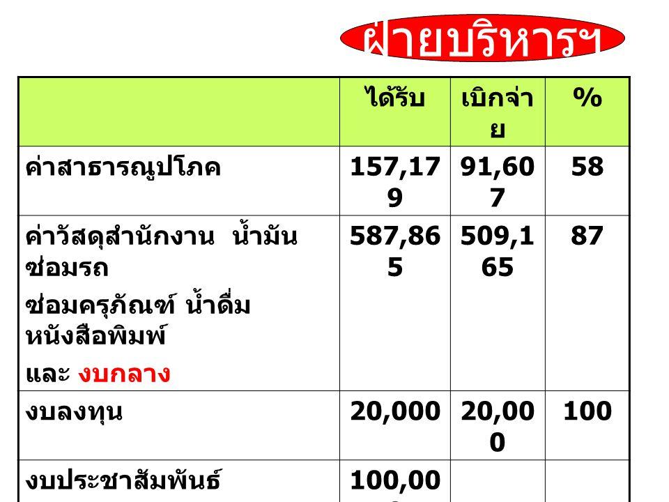 ได้รับเบิกจ่า ย % ค่าสาธารณูปโภค 157,17 9 91,60 7 58 ค่าวัสดุสำนักงาน น้ำมัน ซ่อมรถ ซ่อมครุภัณฑ์ น้ำดื่ม หนังสือพิมพ์ และ งบกลาง 587,86 5 509,1 65 87 งบลงทุน 20,000 100 งบประชาสัมพันธ์ 100,00 0 รวม 745,04 4 600,7 22 81 ฝ่ายบริหารฯ
