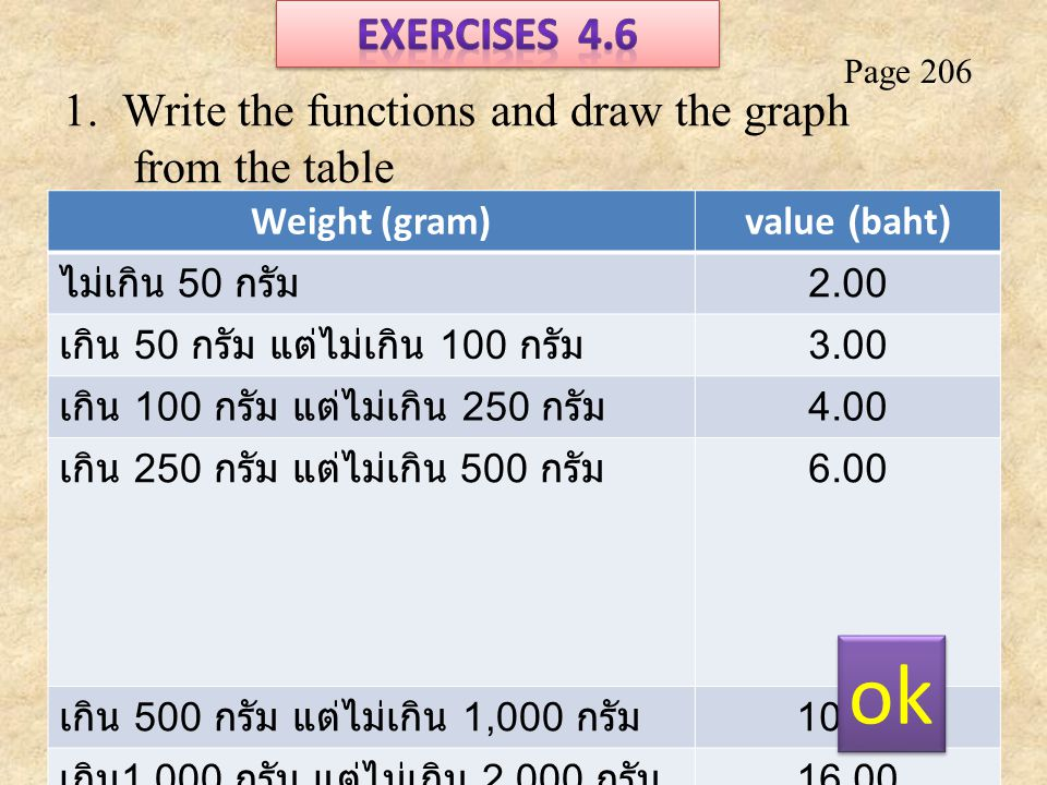 Page 206 1.Write the functions and draw the graph from the table Weight (gram)value (baht) ไม่เกิน 50 กรัม 2.00 เกิน 50 กรัม แต่ไม่เกิน 100 กรัม 3.00 เกิน 100 กรัม แต่ไม่เกิน 250 กรัม 4.00 เกิน 250 กรัม แต่ไม่เกิน 500 กรัม 6.00 เกิน 500 กรัม แต่ไม่เกิน 1,000 กรัม 10.00 เกิน 1,000 กรัม แต่ไม่เกิน 2,000 กรัม 16.00 ok