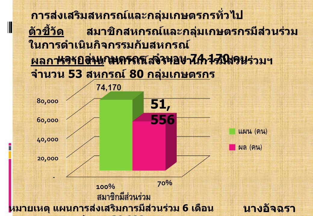 การส่งเสริมสหกรณ์และกลุ่มเกษตรกรทั่วไป ตัวชี้วัด สมาชิกสหกรณ์และกลุ่มเกษตรกรมีส่วนร่วม ในการดำเนินกิจกรรมกับสหกรณ์ และกลุ่มเกษตรกร จำนวน 74,170 คน นางอัจฉรา กฤตพัฒนกุล 74,170 100% 51, 556 ผลการรายงาน สหกรณ์ส่งรายงานการมีส่วนร่วมฯ จำนวน 53 สหกรณ์ 80 กลุ่มเกษตรกร หมายเหตุ แผนการส่งเสริมการมีส่วนร่วม 6 เดือน แรก จำนวน 30,000 ราย