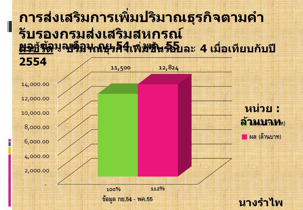 การส่งเสริมการเพิ่มปริมาณธุรกิจตามคำ รับรองกรมส่งเสริมสหกรณ์ ตัวชี้วัด ร้อยละของจำนวนสถาบันที่มีปริมาณธุรกิจ เพิ่มขึ้นเมื่อเทียบกับปี 2554 ผล ข้อมูลเดือน กย.54 – พค.55 นางรำไพ โพธิดอกไม้ 16 7 10 7 100% 89 53%