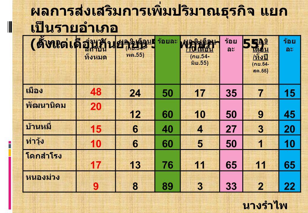 นางรำไพ โพธิดอกไม้ ผลการส่งเสริมการเพิ่มปริมาณธุรกิจ แยก เป็นรายอำเภอ ( ตั้งแต่เดือนกันยายน 54 – พฤษภาคม 55) อำเภอ จำนวน สถาบัน ทั้งหมด ผล 9 เดือน ( กย.54- พค.55) ร้อยละผล 9 เดือน /10 เดือน ( กย.54- มิย.55) ร้อย ละ ผล 9 เดือน / ทั้งปี ( กย.54- สค.55 ) ร้อย ละ เมือง 48 24501735715 พัฒนานิคม 20 12601050945 บ้านหมี่ 1515640427320 ท่าวุ้ง 10660550110 โคกสำโรง 17137611651165 หนองม่วง 9889333222
