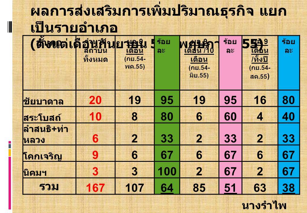 นางรำไพ โพธิดอกไม้ ผลการส่งเสริมการเพิ่มปริมาณธุรกิจ แยก เป็นรายอำเภอ ( ตั้งแต่เดือนกันยายน 54 – พฤษภาคม 55) อำเภอ จำนวน สถาบัน ทั้งหมด ผล 9 เดือน ( กย.54- พค.55) ร้อย ละ ผล 9 เดือน /10 เดือน ( กย.54- มิย.55) ร้อย ละ ผล 9 เดือน / ทั้งปี ( กย.54- สค.55 ) ร้อย ละ ชัยบาดาล 20199519951680 สระโบสถ์ 10880660440 ลำสนธิ + ท่า หลวง 62332 2 โคกเจริญ 96676 6 นิคมฯ 331002672 รวม 1671076485516338