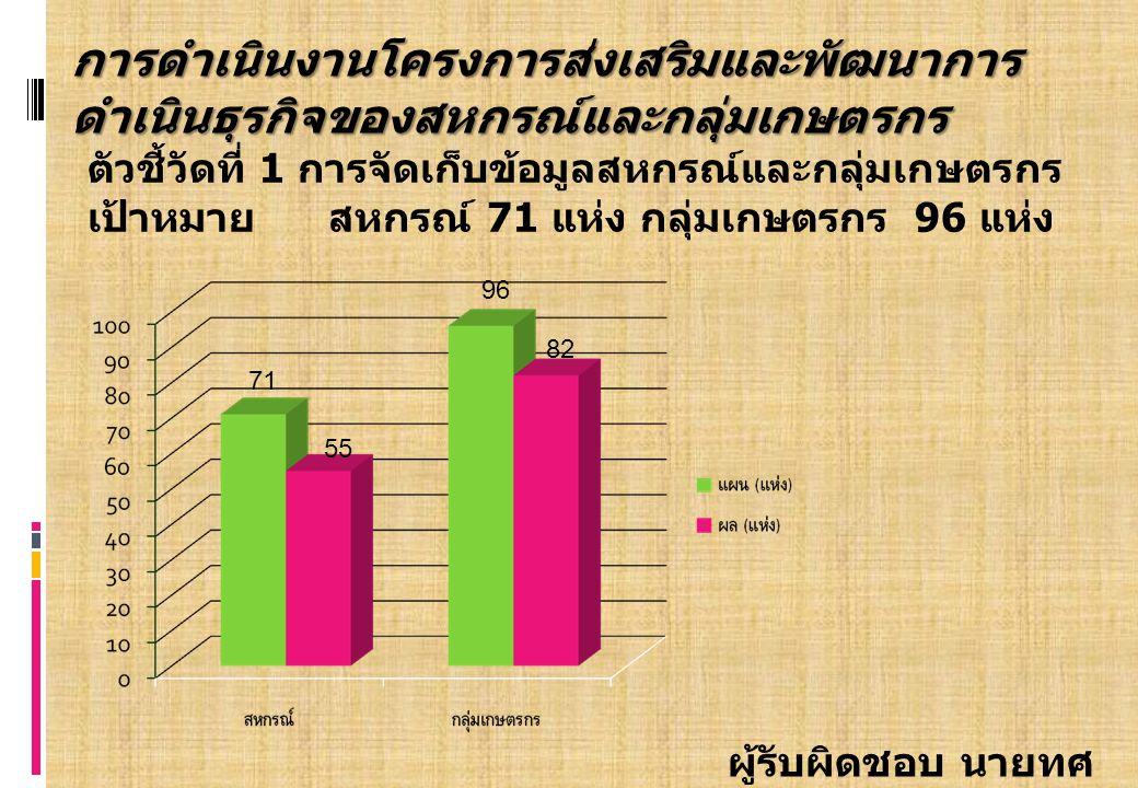 ตัวชี้วัดที่ 1 การจัดเก็บข้อมูลสหกรณ์และกลุ่มเกษตรกร เป้าหมาย สหกรณ์ 71 แห่ง กลุ่มเกษตรกร 96 แห่ง 71 96 ผู้รับผิดชอบ นายทศ พร พลีดี การดำเนินงานโครงการส่งเสริมและพัฒนาการ ดำเนินธุรกิจของสหกรณ์และกลุ่มเกษตรกร 55 82