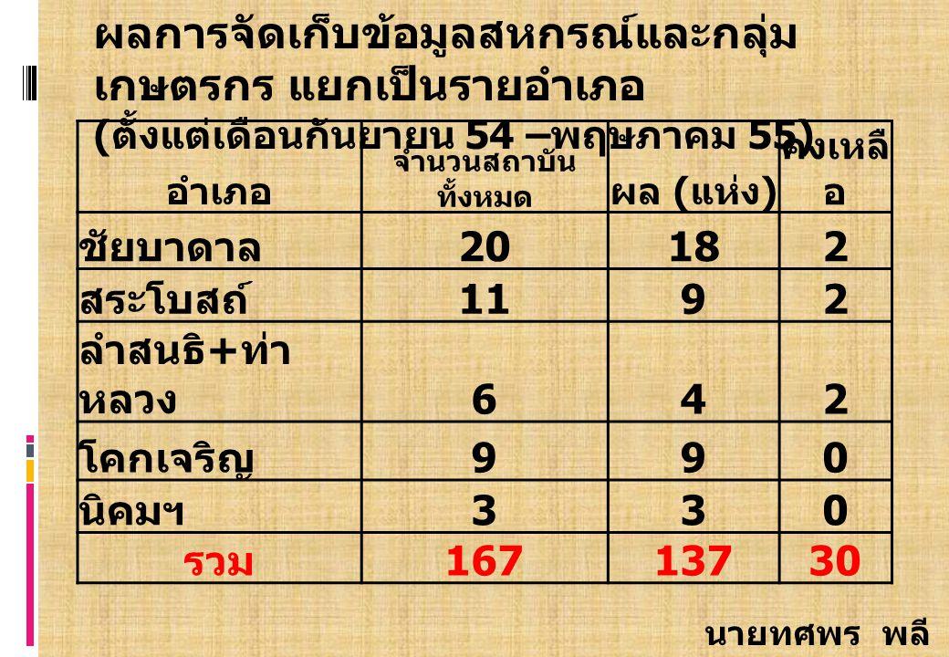 อำเภอ จำนวนสถาบัน ทั้งหมด ผล ( แห่ง ) คงเหลื อ ชัยบาดาล 2018182 สระโบสถ์192 ลำสนธิ + ท่า หลวง 642 โคกเจริญ 990 นิคมฯ 330 รวม 16713730 ผลการจัดเก็บข้อมูลสหกรณ์และกลุ่ม เกษตรกร แยกเป็นรายอำเภอ ( ตั้งแต่เดือนกันยายน 54 – พฤษภาคม 55) นายทศพร พลี ดี