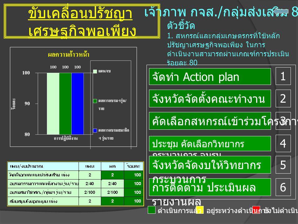 ขับเคลื่อนปรัชญา เศรษฐกิจพอเพียง ผล เจ้าภาพ กจส./ กลุ่มส่งเสริม 8 ดำเนินการแล้วอยู่ระหว่างดำเนินการยังไม่ดำเนินการ จังหวัดจัดตั้งคณะทำงาน การติดตาม ประเมินผล รายงานผล จัดทำ Action plan ตัวชี้วัด 1.