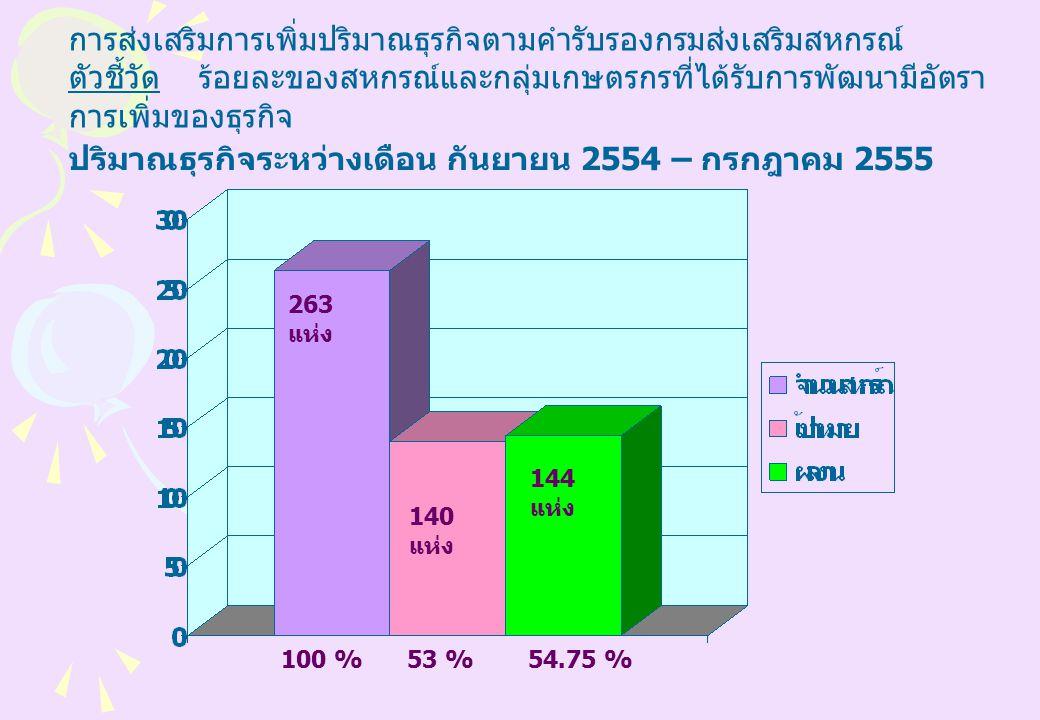 การส่งเสริมการเพิ่มปริมาณธุรกิจตามคำรับรองกรมส่งเสริมสหกรณ์ ตัวชี้วัด ร้อยละของสหกรณ์และกลุ่มเกษตรกรที่ได้รับการพัฒนามีอัตรา การเพิ่มของธุรกิจ ปริมาณธุรกิจระหว่างเดือน กันยายน 2554 – กรกฎาคม 2555 263 แห่ง 53 %100 %54.75 % 140 แห่ง 144 แห่ง
