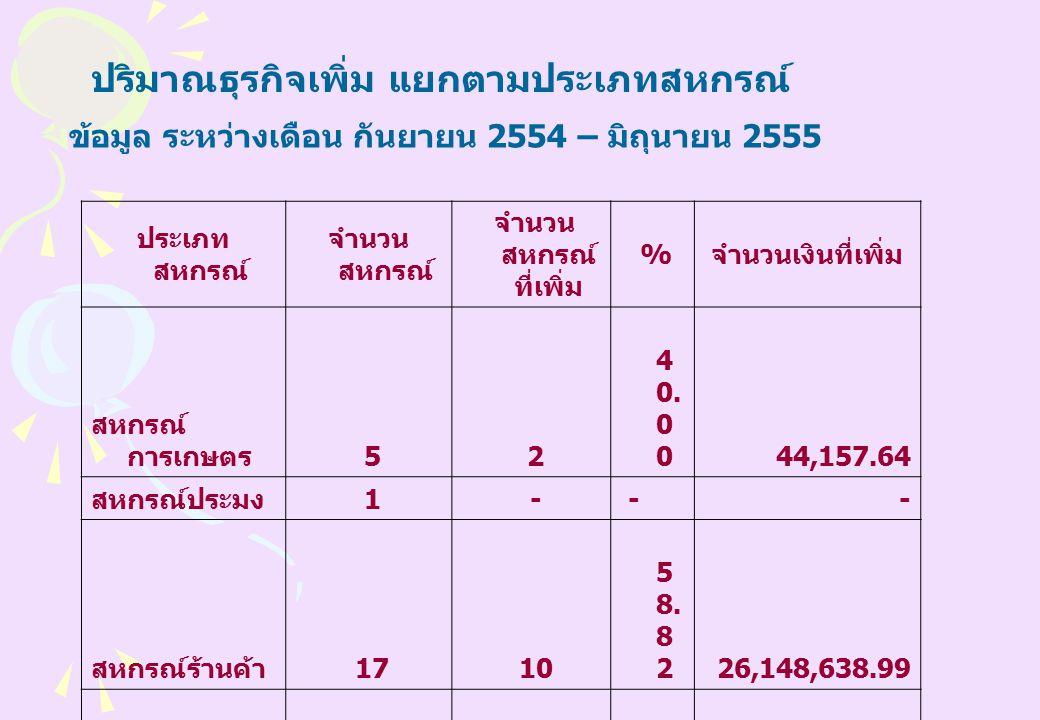 ประเภท สหกรณ์ จำนวน สหกรณ์ จำนวน สหกรณ์ ที่เพิ่ม % จำนวนเงินที่เพิ่ม สหกรณ์ การเกษตร 5 2 4 0.