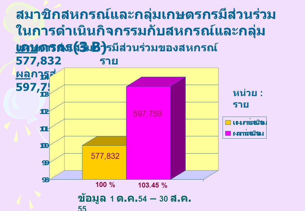 สมาชิกสหกรณ์และกลุ่มเกษตรกรมีส่วนร่วม ในการดำเนินกิจกรรมกับสหกรณ์และกลุ่ม เกษตรกร (3 B) แผนการส่งเสริมการมีส่วนร่วมของสหกรณ์ 577,832 ราย ผลการส่งเสริมการมีส่วนร่วมของสหกรณ์ 597,759 ราย 577,832 597,759 หน่วย : ราย 100 % 103.45 % ข้อมูล 1 ต.