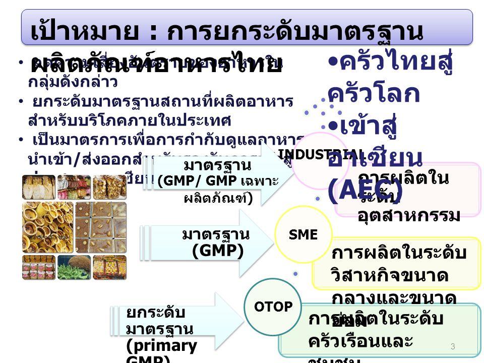 4 การดำเนินงานโครงการ primary GMP การดำเนินงานที่ผ่านมา ของ อย.