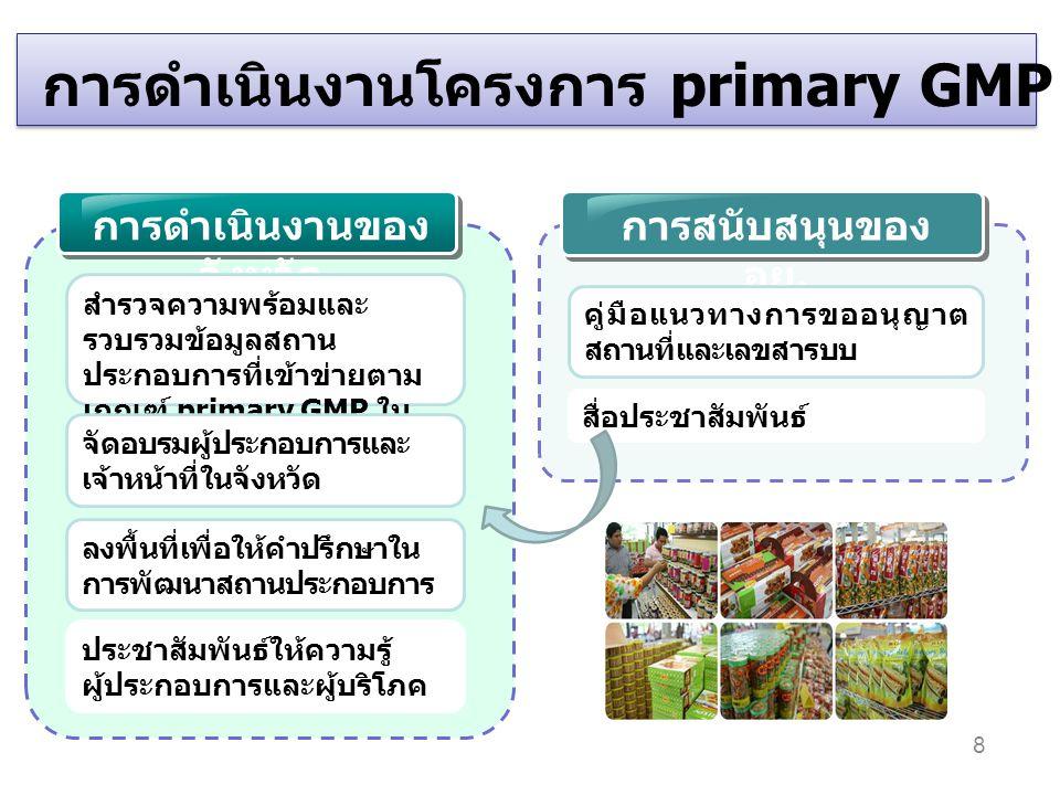 การดำเนินงานของ จังหวัด การสนับสนุนของ อย. สำรวจความพร้อมและ รวบรวมข้อมูลสถาน ประกอบการที่เข้าข่ายตาม เกณฑ์ primary GMP ใน จังหวัด การดำเนินงานโครงการ
