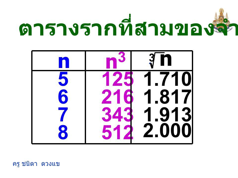 ครู ชนิดา ดวงแข จากตาราง n 3 n3n3 271.442 ซึ่งมีความหมาย n = 3, n 3 = 27 ( ) 3  ≈  (1.442) 3  ≈  3 3 n 3  = 1.442 n 3 3 3 และถ้านำ ยกกำลังสามจะได