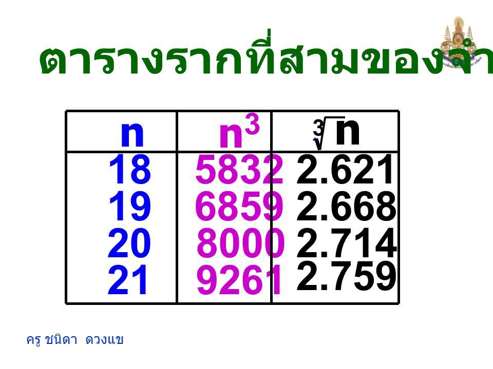 ครู ชนิดา ดวงแข nn3n3 51251.710 6 7 8 216 343 512 1.817 1.913 2.000 ตารางรากที่สามของจำนวนเต็มบวก n 3