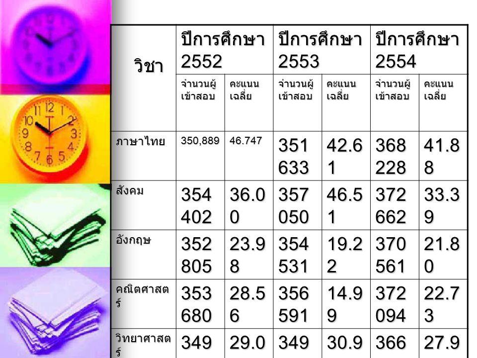 วิชา วิชา ปีการศึกษา 2552 ปีการศึกษา 2553 ปีการศึกษา 2554 จำนวนผู้ เข้าสอบ คะแนน เฉลี่ย จำนวนผู้ เข้าสอบ คะแนน เฉลี่ย จำนวนผู้ เข้าสอบ คะแนน เฉลี่ย ภาษาไทย350,88946.747 351 633 42.6 1 368 228 41.8 8 สังคม 354 402 36.0 0 357 050 46.5 1 372 662 33.3 9 อังกฤษ 352 805 23.9 8 354 531 19.2 2 370 561 21.8 0 คณิตศาสต ร์ 353 680 28.5 6 356 591 14.9 9 372 094 22.7 3 วิทยาศาสต ร์ 349 778 29.0 6 349 210 30.9 0 366 774 27.9 0 สุขศึกษา 348 634 45.3 7 347 462 62.8 6 365 045 54.6 1 ศิลปะ 348 634 37.7 5 347 462 32.6 2 365 045 28.5 4 การงาน อาชีพ 348 634 32.9 8 347 462 43.6 9 365 045 48.7 2