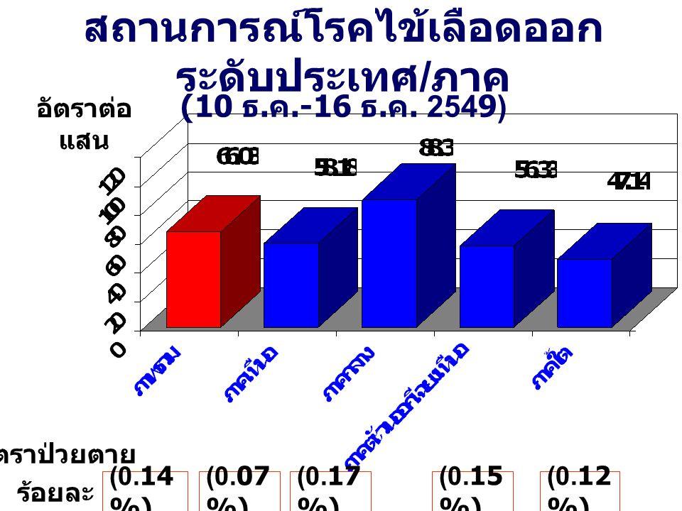 สถานการณ์โรคไข้เลือดออก ระดับประเทศ / ภาค (10 ธ. ค.-16 ธ. ค. 2549) อัตราต่อ แสน (0.14 %) (0.17 %) (0.15 %) (0.12 %) (0.07 %) อัตราป่วยตาย ร้อยละ
