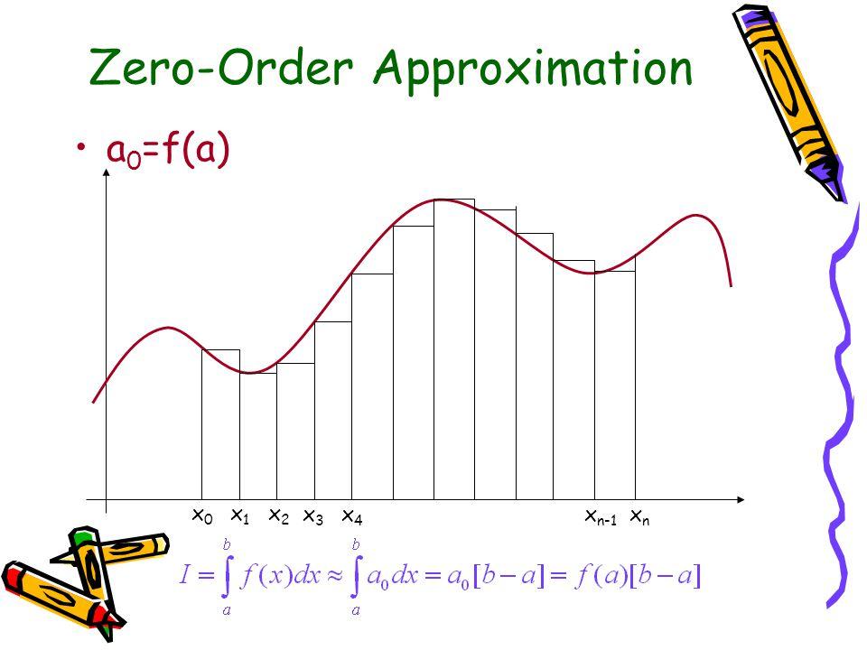 Zero-Order Approximation a 0 =f(a) x0x0 x1x1 x2x2 x3x3 x4x4 x n-1 xnxn