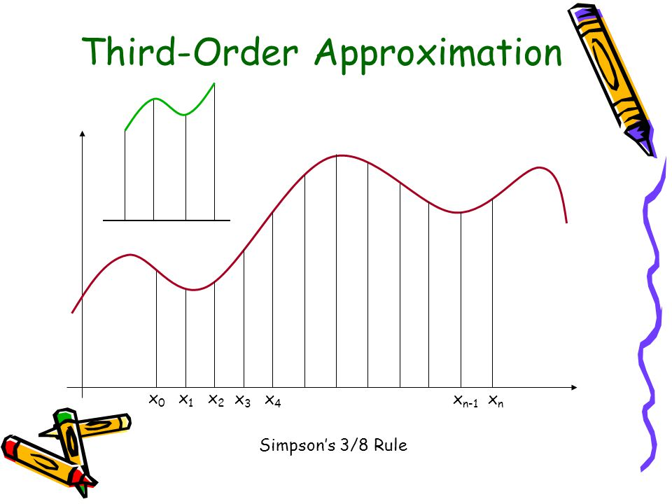 Third-Order Approximation x0x0 x1x1 x2x2 x3x3 x4x4 x n-1 xnxn Simpson's 3/8 Rule